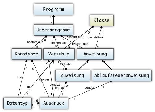 einfache objektorientierte programmiersprache