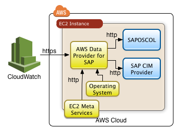 Information flow around the AWS Data Provider for SAP
