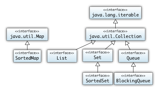 Überblick Java Collections | Scalingbits