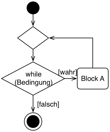 UML DIagramm do-While Schleife