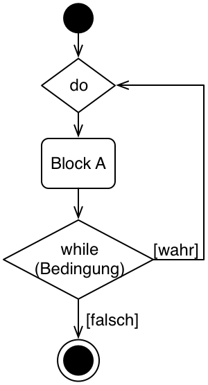 UML DIagramm While Schleife