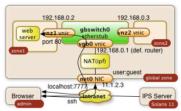 ssh Tunnel to private virtual network